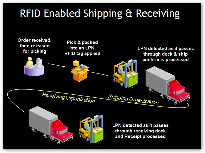 RFID Enabled Shipping & Receiving